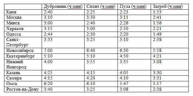 Таблица времени полета до Хорватии из России